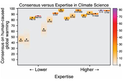 Varje punkt i bilden representerar en metastudie och färgerna indikerar  (förenklat) graden av samstämmighet bland de studier som inkluderats  (strikt sett  ... 75a9ea5793bf8
