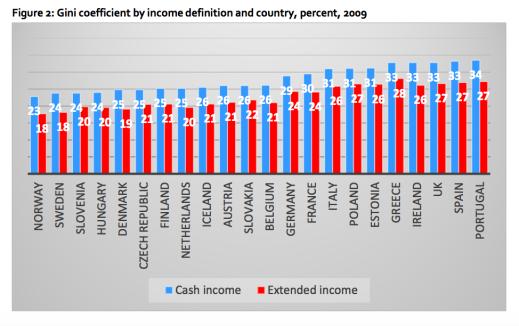 Cash eller extended income gini EU