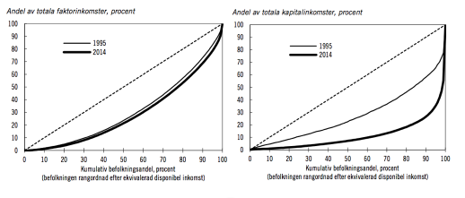 Faktorinkomster och kapitalinkomster