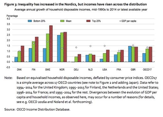 Inkomstökningar i alla grupper NEPR