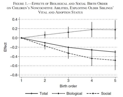 biol-social